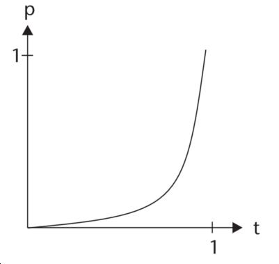 exponentialEasing